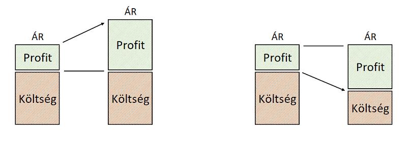 Költségcsökkentés Profit költség arány ábra