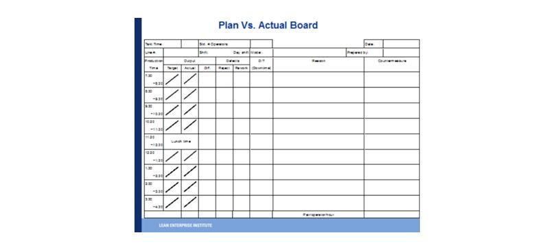 vizuális menedzsment plan vs actual