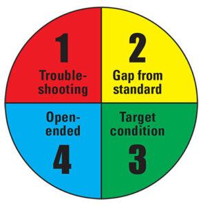 problémamegoldók kézikönyve ábraproblémák négy típusa