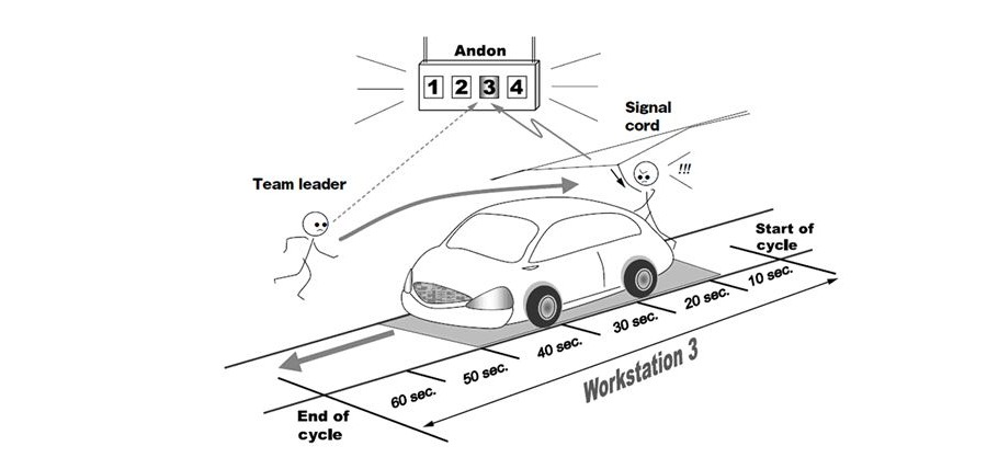 standard munka szerelősor grafika