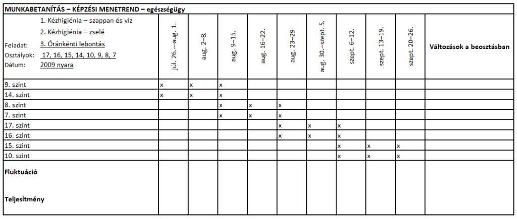 TWI táblázat 2