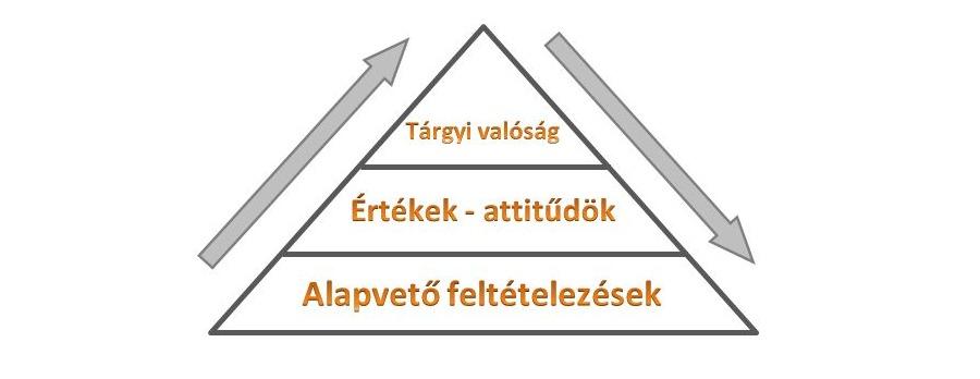 standard munka piramis