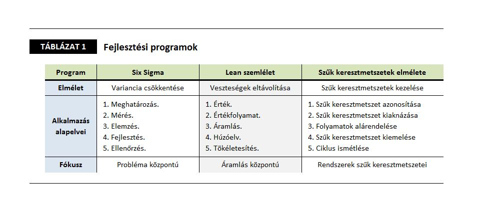 Lean Six Sigma Táblázat 1