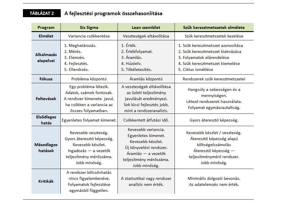 Lean Six Sigma Táblázat 2