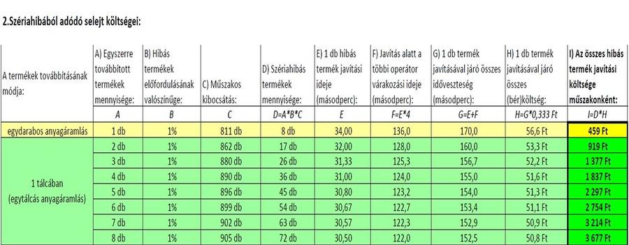 Egydarabos áramlás táblázat 02